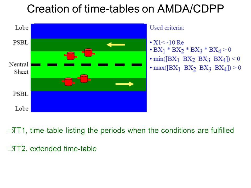 Creation of time-tables on AMDA/CDPP