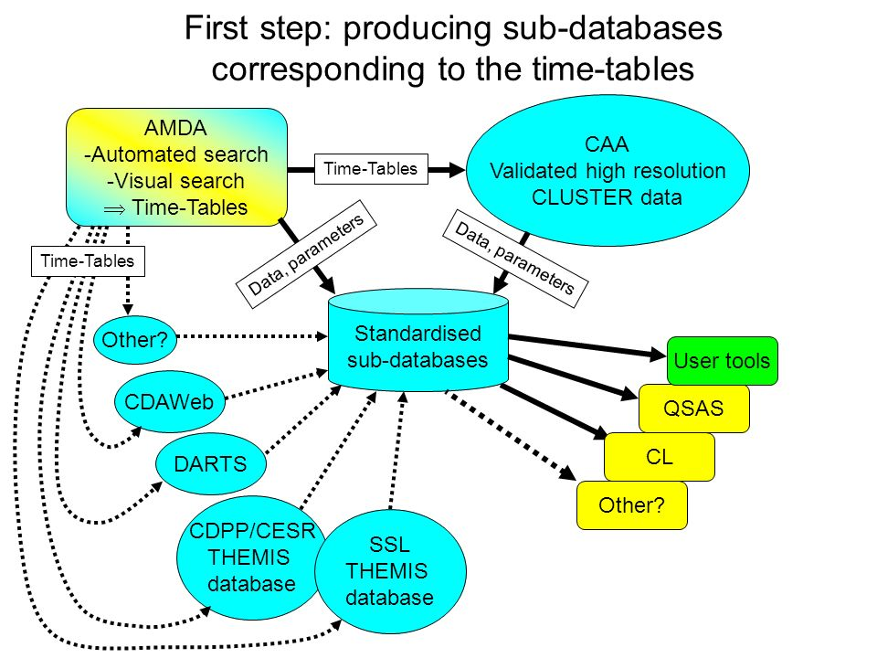 First step: producing sub-databases corresponding to the time-tables