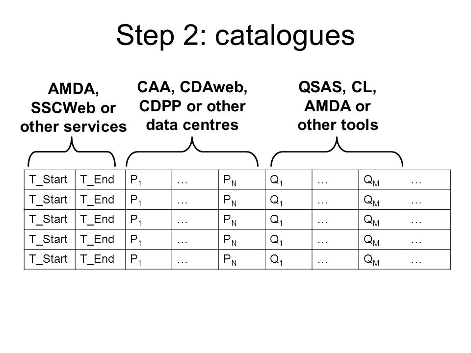 Step 2: catalogues AMDA, SSCWeb or other services CAA, CDAweb,