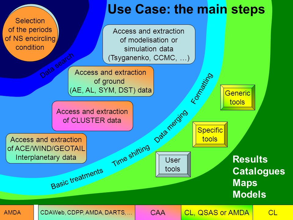 Use Case: the main steps