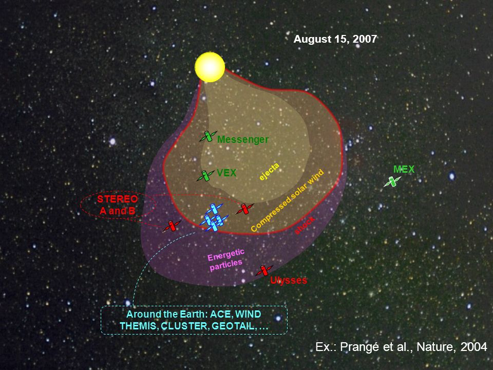 Around the Earth: ACE, WIND THEMIS, CLUSTER, GEOTAIL, …