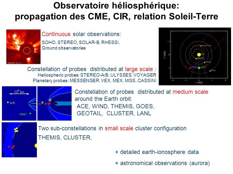Observatoire héliosphérique: propagation des CME, CIR, relation Soleil-Terre