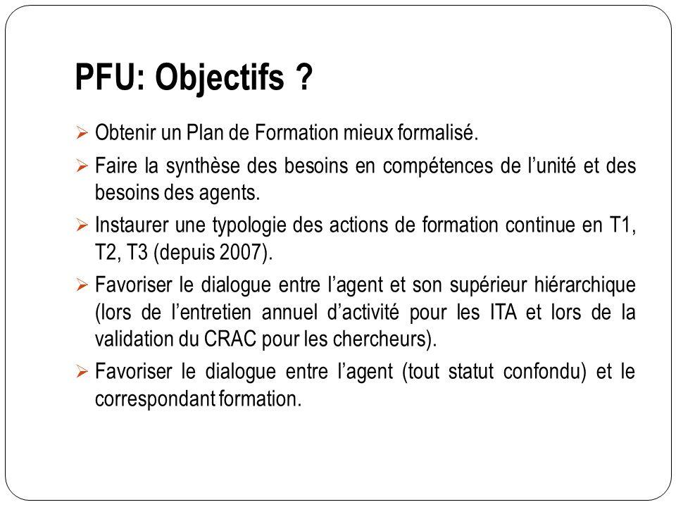 PFU: Objectifs Obtenir un Plan de Formation mieux formalisé.