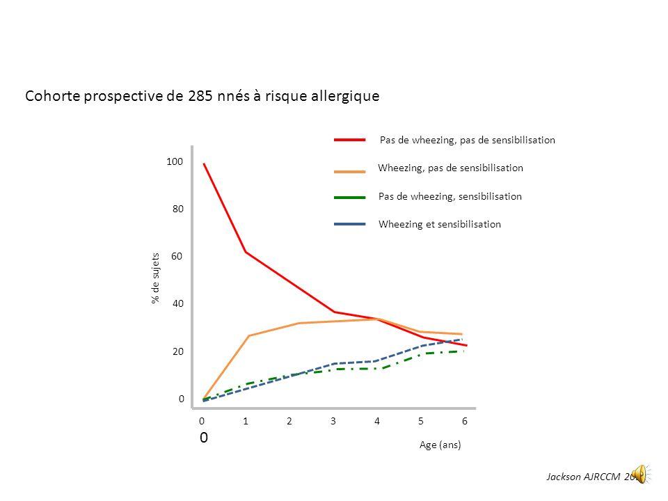 Cohorte prospective de 285 nnés à risque allergique