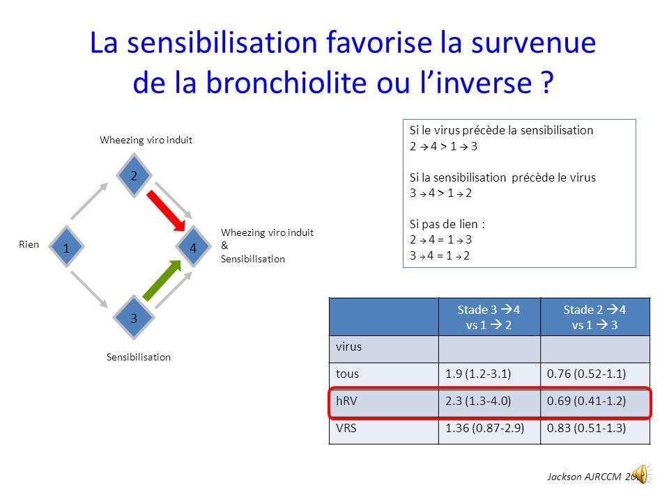 La sensibilisation favorise la survenue de la bronchiolite ou l'inverse