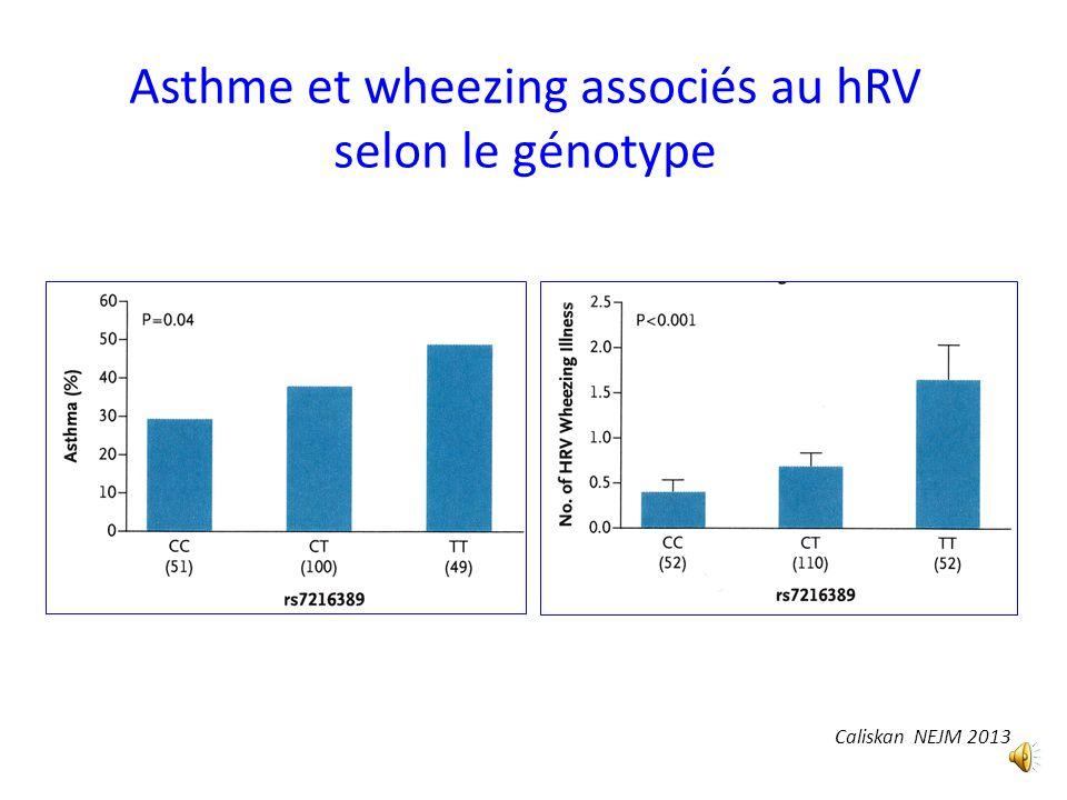 Asthme et wheezing associés au hRV selon le génotype