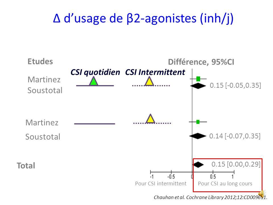 Δ d'usage de β2-agonistes (inh/j)