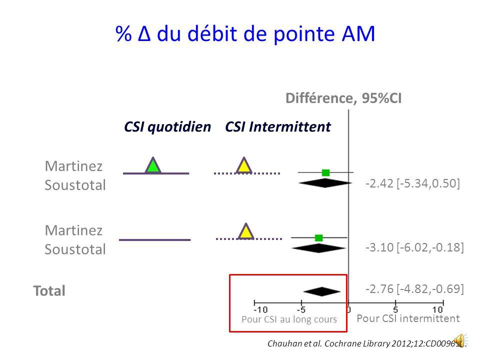 % Δ du débit de pointe AM Différence, 95%CI