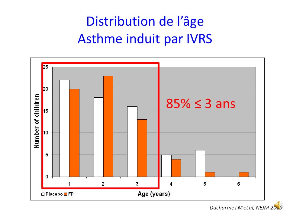Distribution de l'âge Asthme induit par IVRS