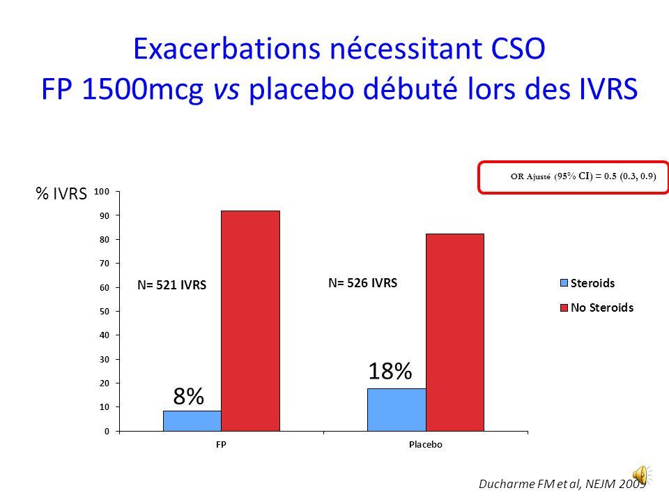Exacerbations nécessitant CSO FP 1500mcg vs placebo débuté lors des IVRS