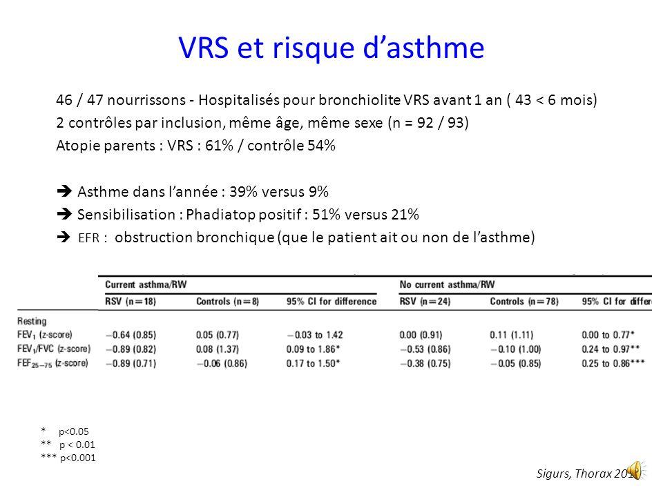 VRS et risque d'asthme 46 / 47 nourrissons - Hospitalisés pour bronchiolite VRS avant 1 an ( 43 < 6 mois)