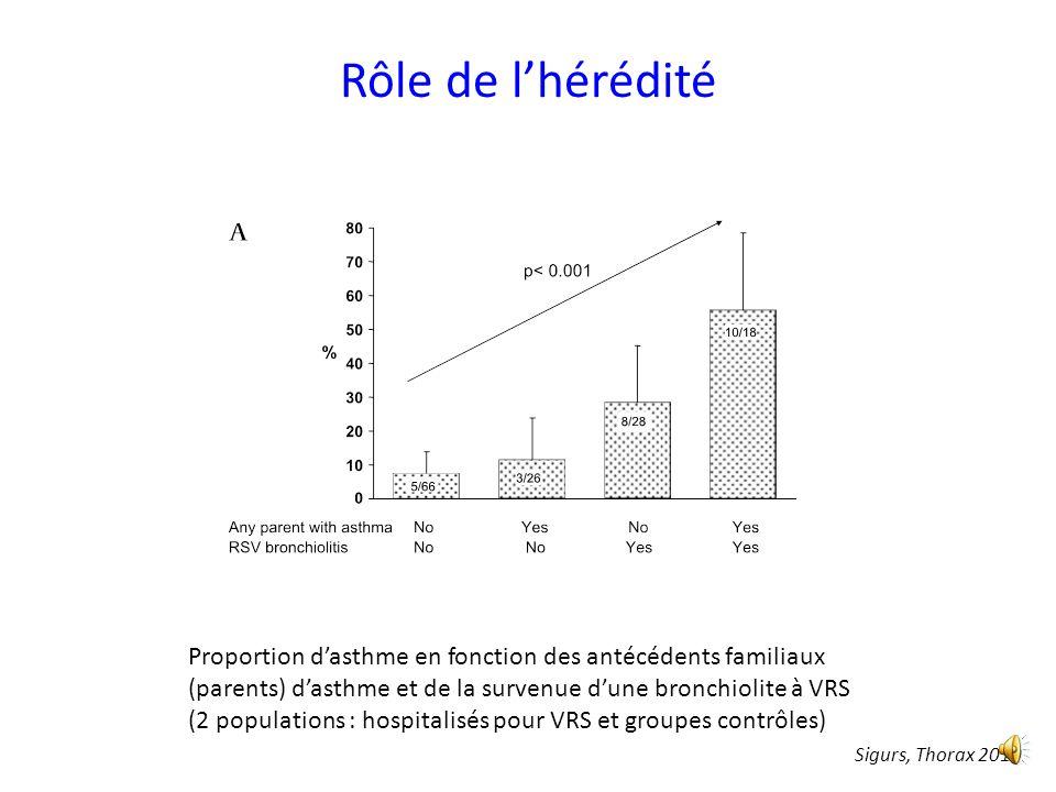 Rôle de l'hérédité Proportion d'asthme en fonction des antécédents familiaux (parents) d'asthme et de la survenue d'une bronchiolite à VRS.
