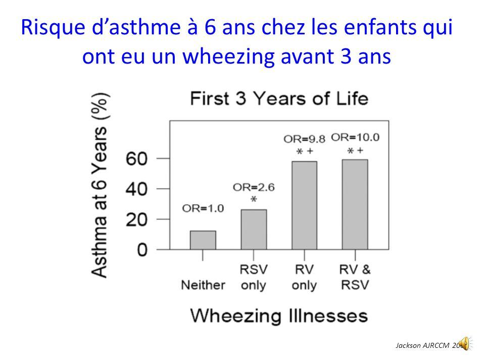 Risque d'asthme à 6 ans chez les enfants qui ont eu un wheezing avant 3 ans