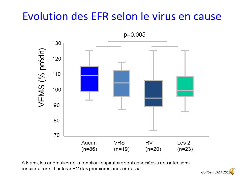 Evolution des EFR selon le virus en cause
