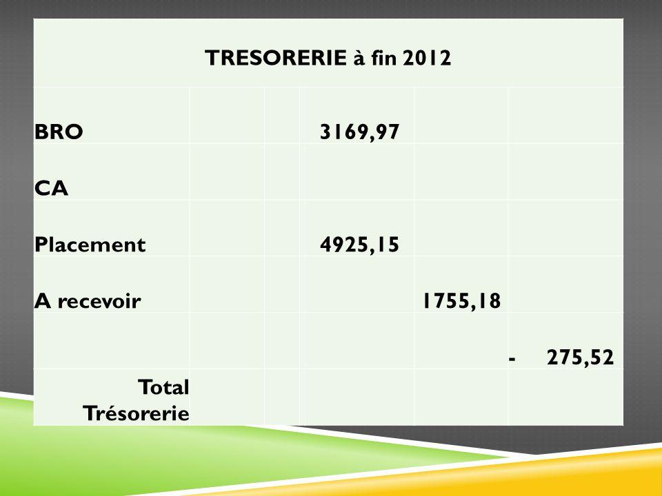 TRESORERIE à fin 2012 BRO 3169,97 CA Placement 4925,15 A recevoir