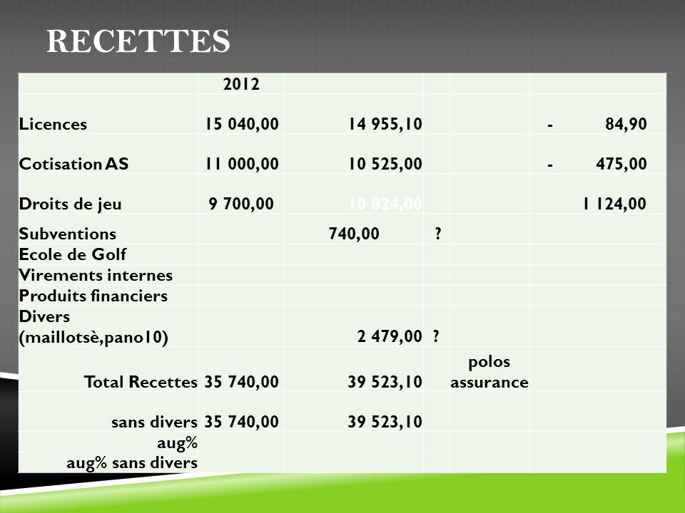 Recettes 2012 Licences 15 040,00 14 955,10 - 84,90 Cotisation AS