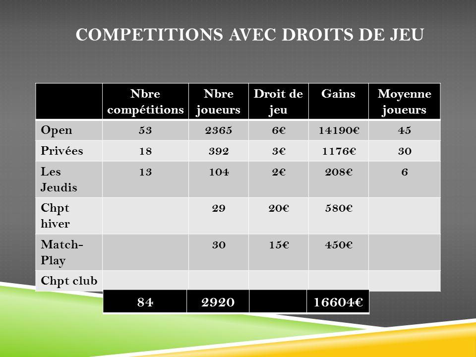 COMPETITIONS AVEC DROITS DE JEU