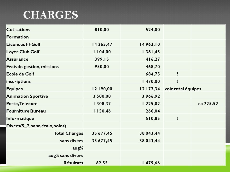 Charges Cotisations 810,00 524,00 Formation Licences FFGolf 14 265,47