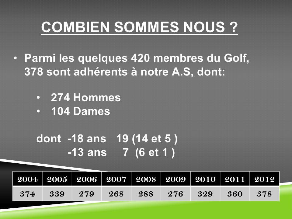 COMBIEN SOMMES NOUS Parmi les quelques 420 membres du Golf, 378 sont adhérents à notre A.S, dont: