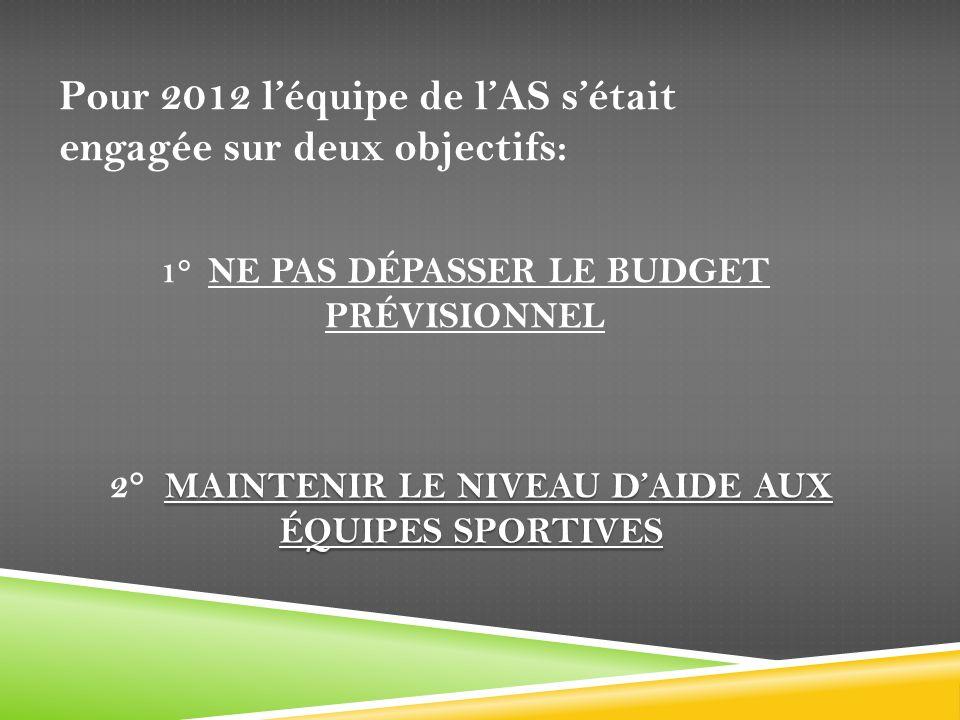 1° Ne pas dépasser le budget prévisionnel