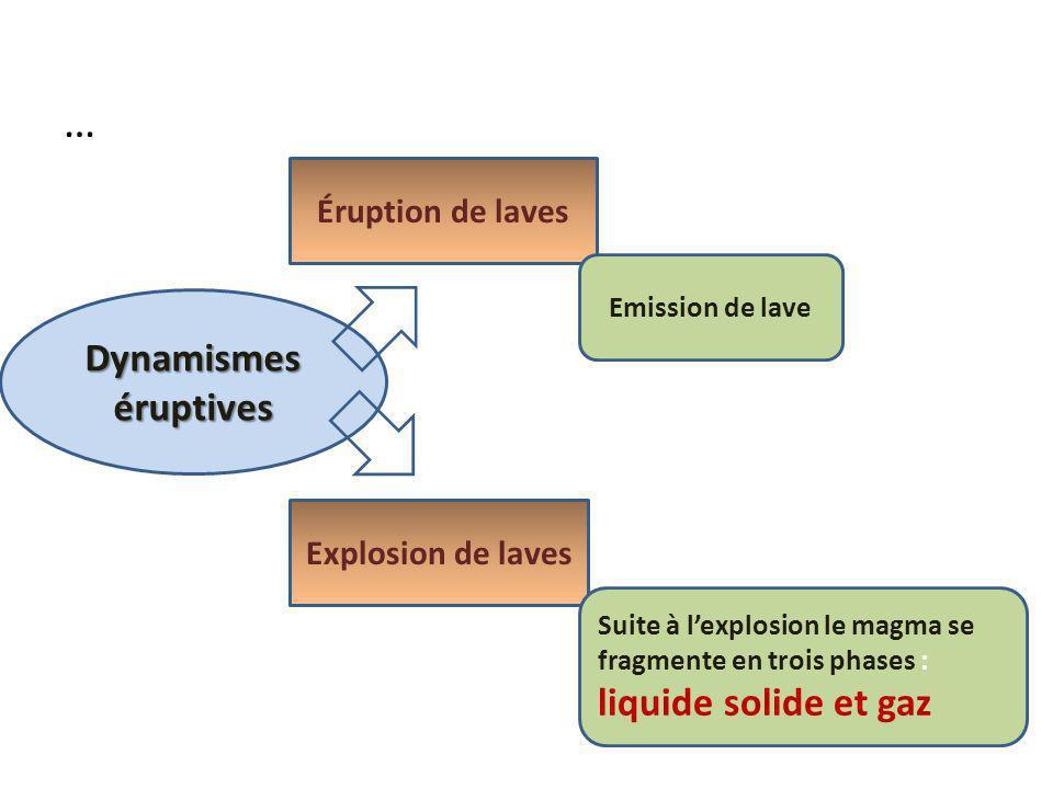… Dynamismes éruptives liquide solide et gaz Éruption de laves