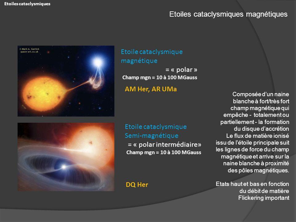 Etoiles cataclysmiques magnétiques