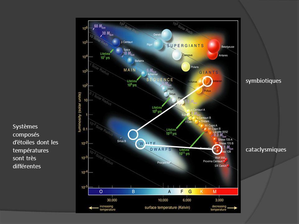 symbiotiques Systèmes composés d'étoiles dont les températures sont très différentes cataclysmiques