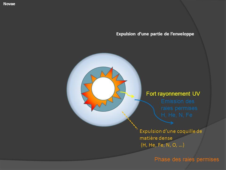 Emission des raies permises H, He, N, Fe