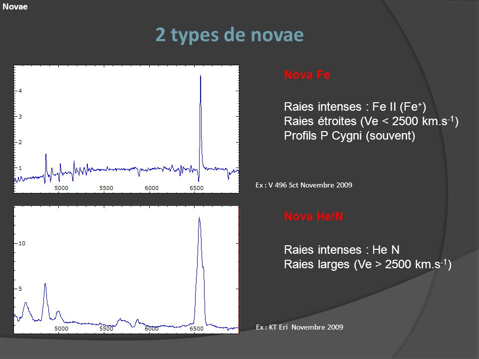 2 types de novae Nova Fe Raies intenses : Fe II (Fe+)