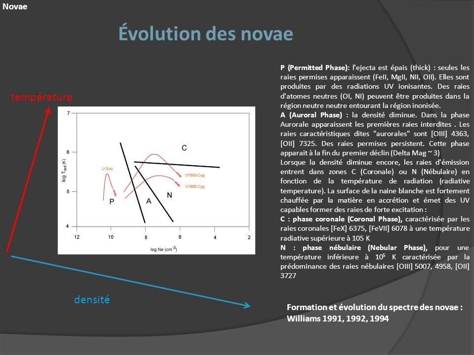 Évolution des novae température densité Novae