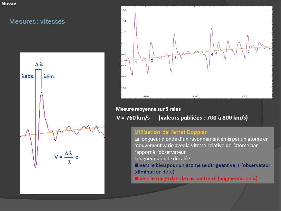 Mesures : vitesses V = 760 km/s (valeurs publiées : 700 à 800 km/s)