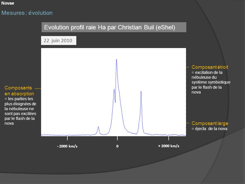 Evolution profil raie Ha par Christian Buil (eShel)