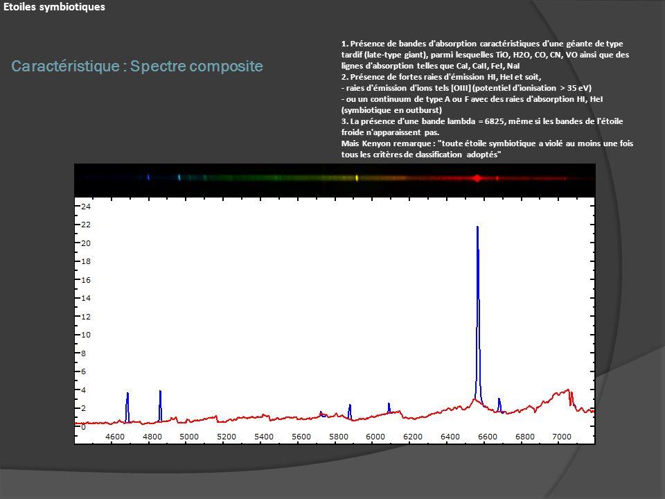 Caractéristique : Spectre composite