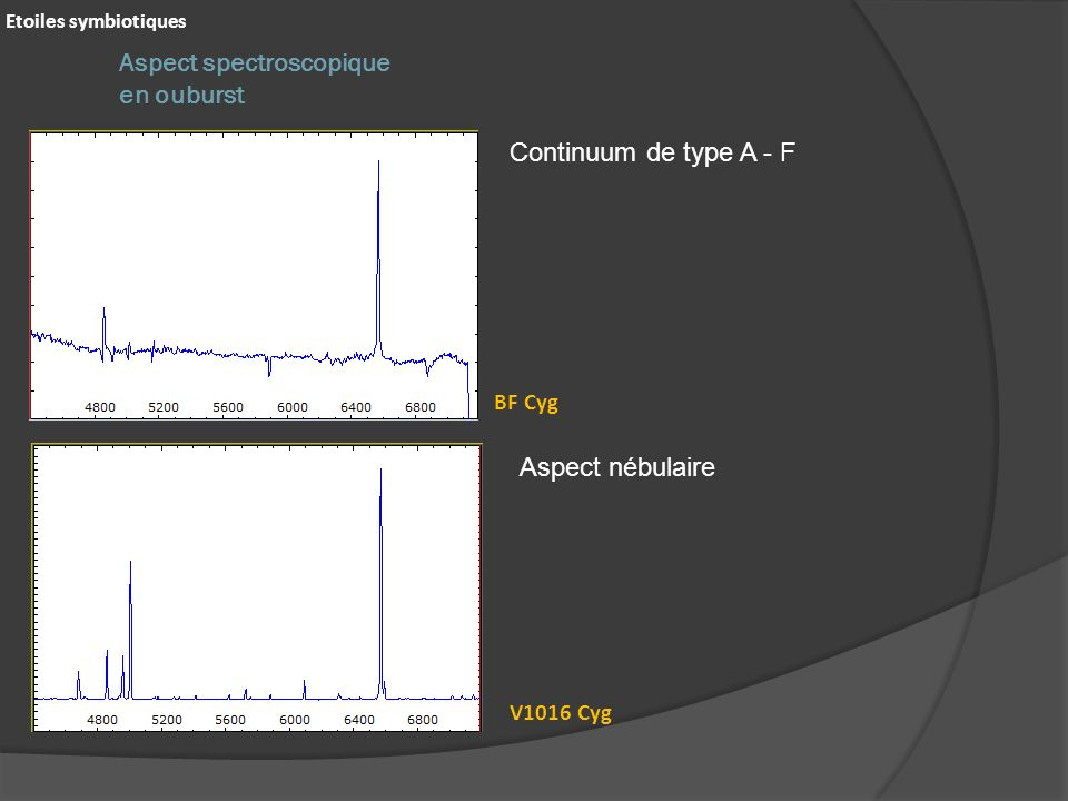 Aspect spectroscopique en ouburst