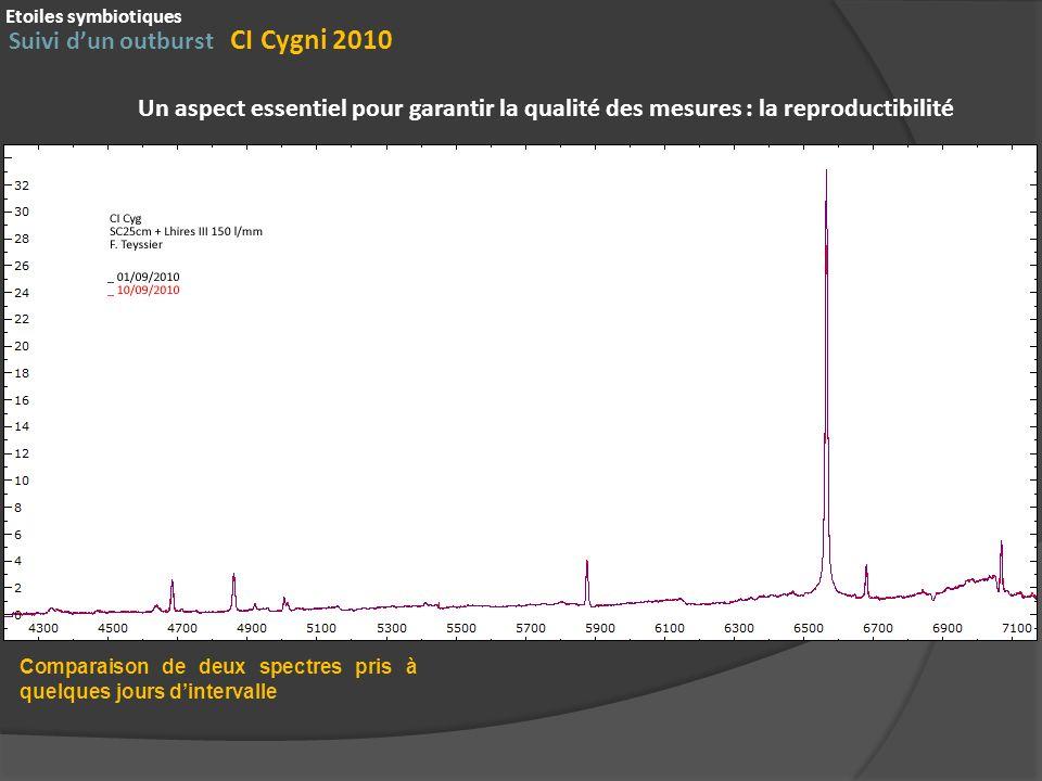Suivi d'un outburst CI Cygni 2010