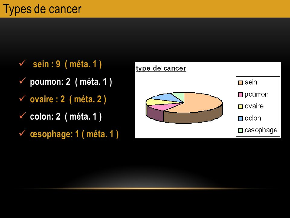 Types de cancer sein : 9 ( méta. 1 ) poumon: 2 ( méta. 1 )