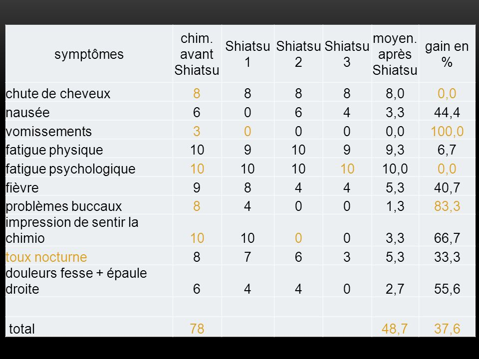 symptômes chim. avant Shiatsu. Shiatsu 1. Shiatsu 2. Shiatsu 3. moyen. après Shiatsu. gain en %