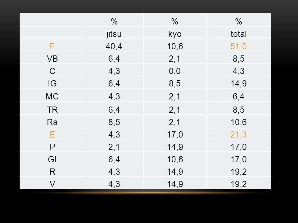 % jitsu. kyo. total. F. 40,4. 10,6. 51,0. VB. 6,4. 2,1. 8,5. C. 4,3. 0,0. IG. 14,9.