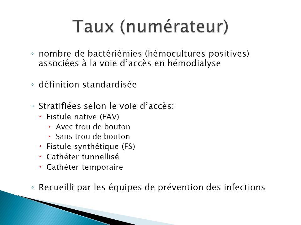 Taux (numérateur) nombre de bactériémies (hémocultures positives) associées à la voie d'accès en hémodialyse.