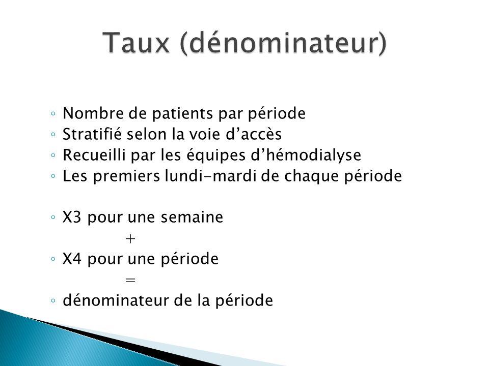 Taux (dénominateur) Nombre de patients par période