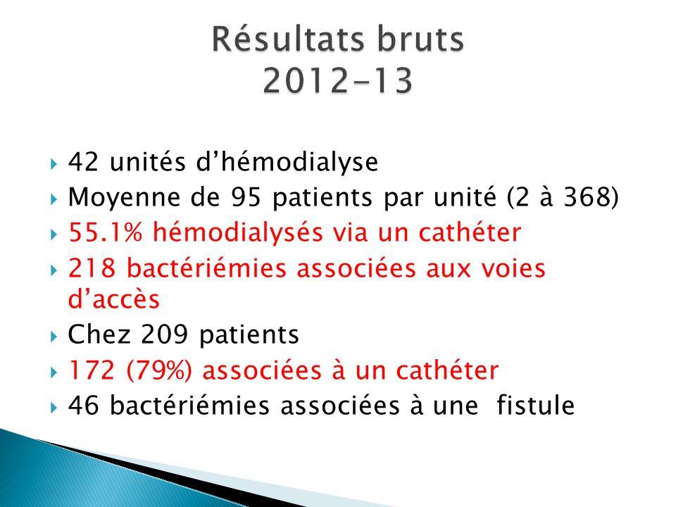 Résultats bruts 2012-13 42 unités d'hémodialyse