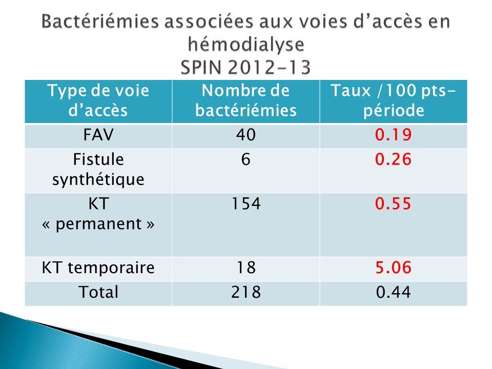 Bactériémies associées aux voies d'accès en hémodialyse SPIN 2012-13