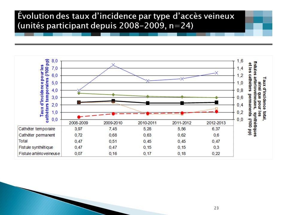 Évolution des taux d'incidence par type d'accès veineux (unités participant depuis 2008-2009, n=24)