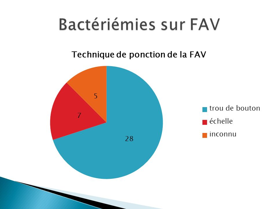 Bactériémies sur FAV