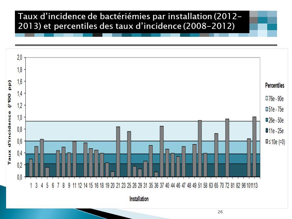 Taux d'incidence de bactériémies par installation (2012-2013) et percentiles des taux d'incidence (2008-2012)