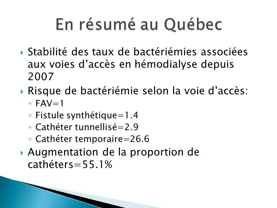 En résumé au Québec Stabilité des taux de bactériémies associées aux voies d'accès en hémodialyse depuis 2007.