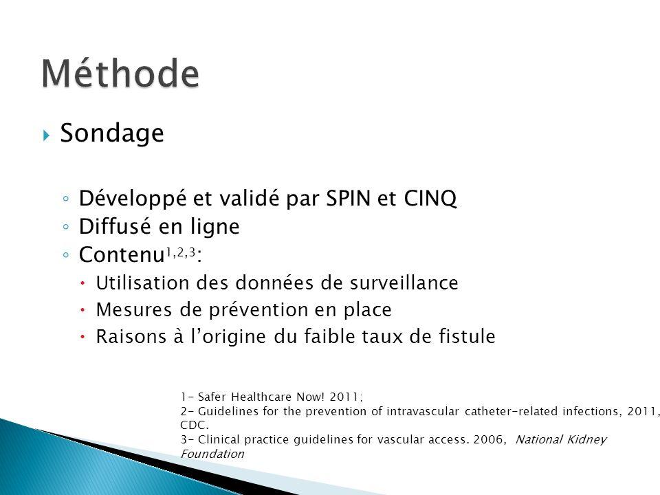 Méthode Sondage Développé et validé par SPIN et CINQ Diffusé en ligne