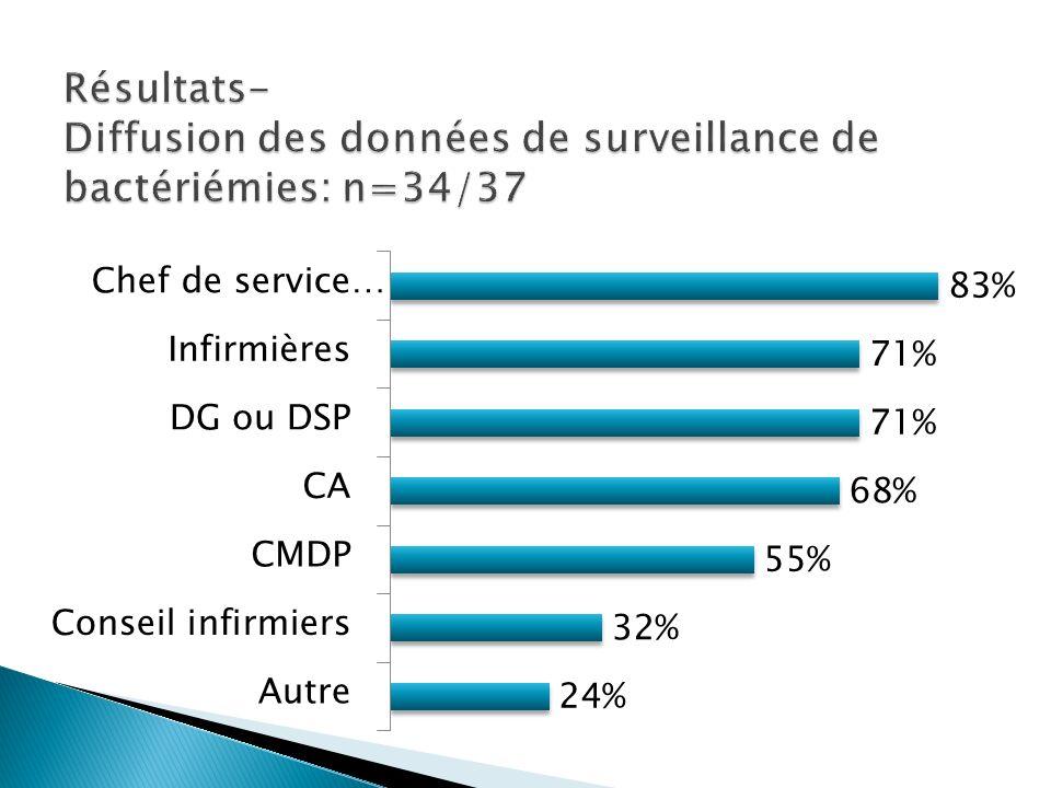 Résultats- Diffusion des données de surveillance de bactériémies: n=34/37