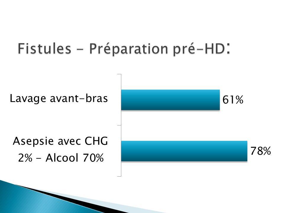 Fistules - Préparation pré-HD: