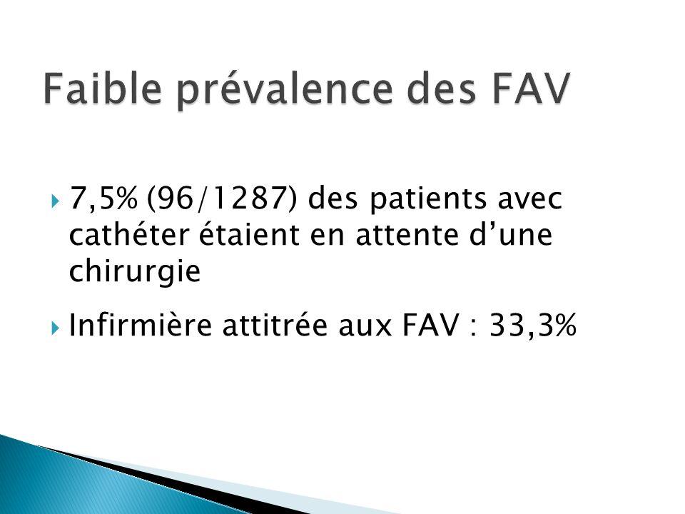 Faible prévalence des FAV